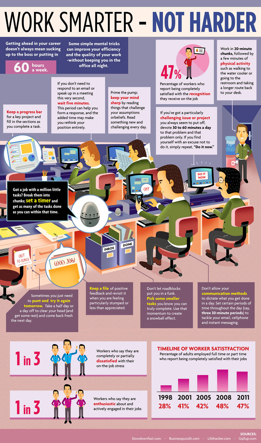Work Smarter Not harder infographic