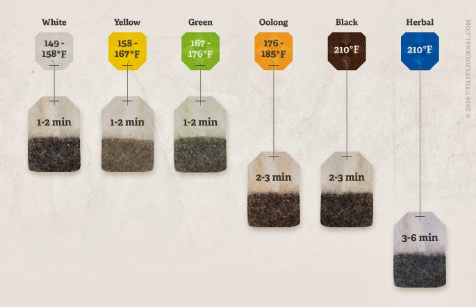 How To Make The Perfect Tea