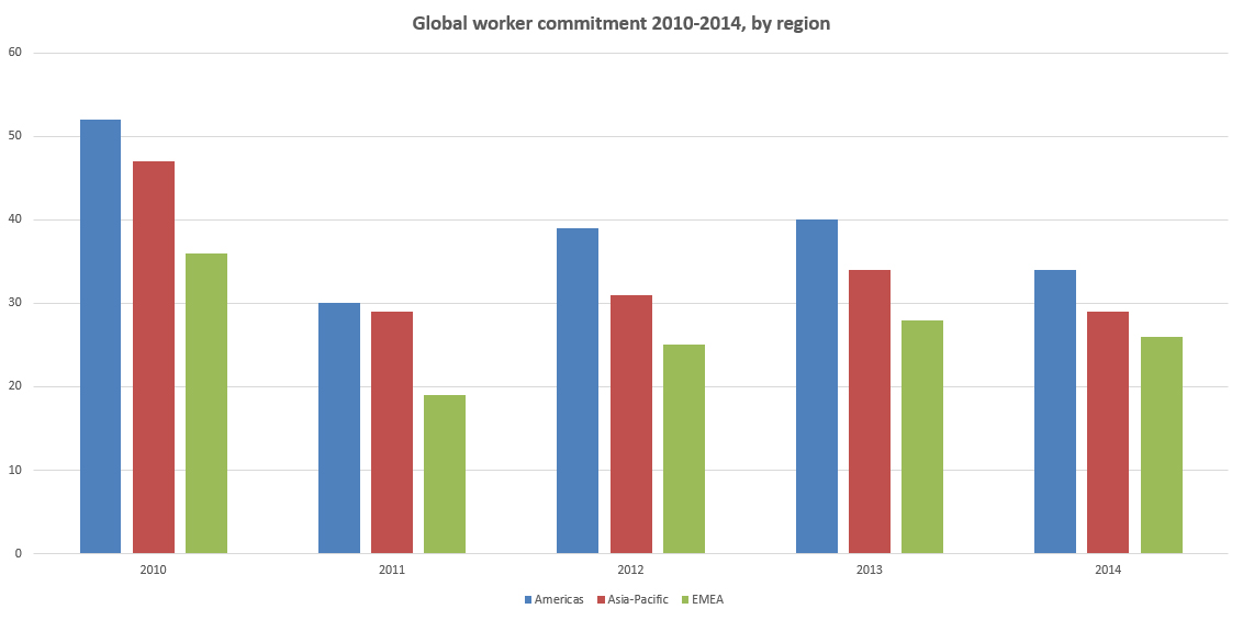 Global worker commitment