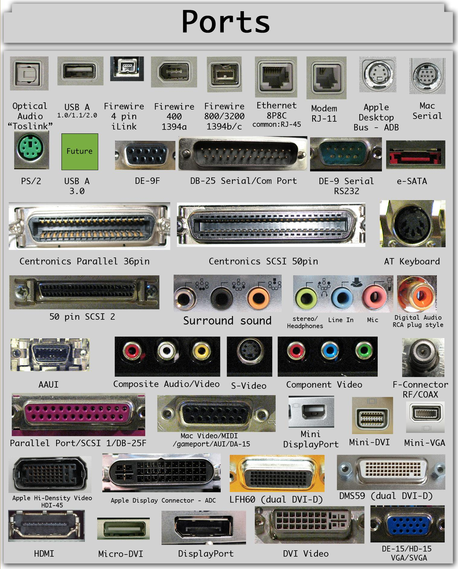 Guide To Computer Ports