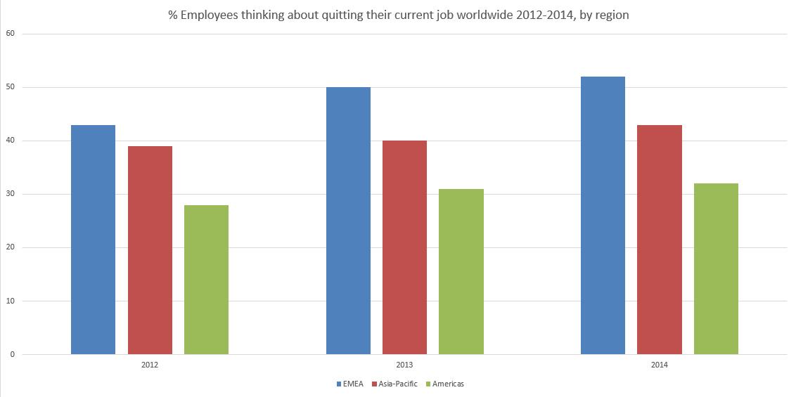 employee thinking of quitting chart