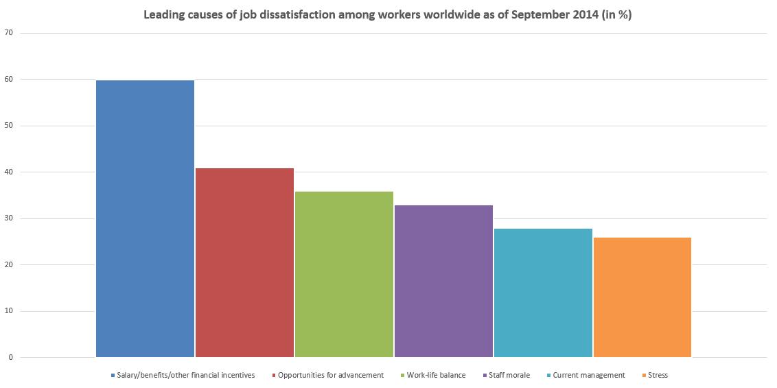 job dissatisfaction reasons
