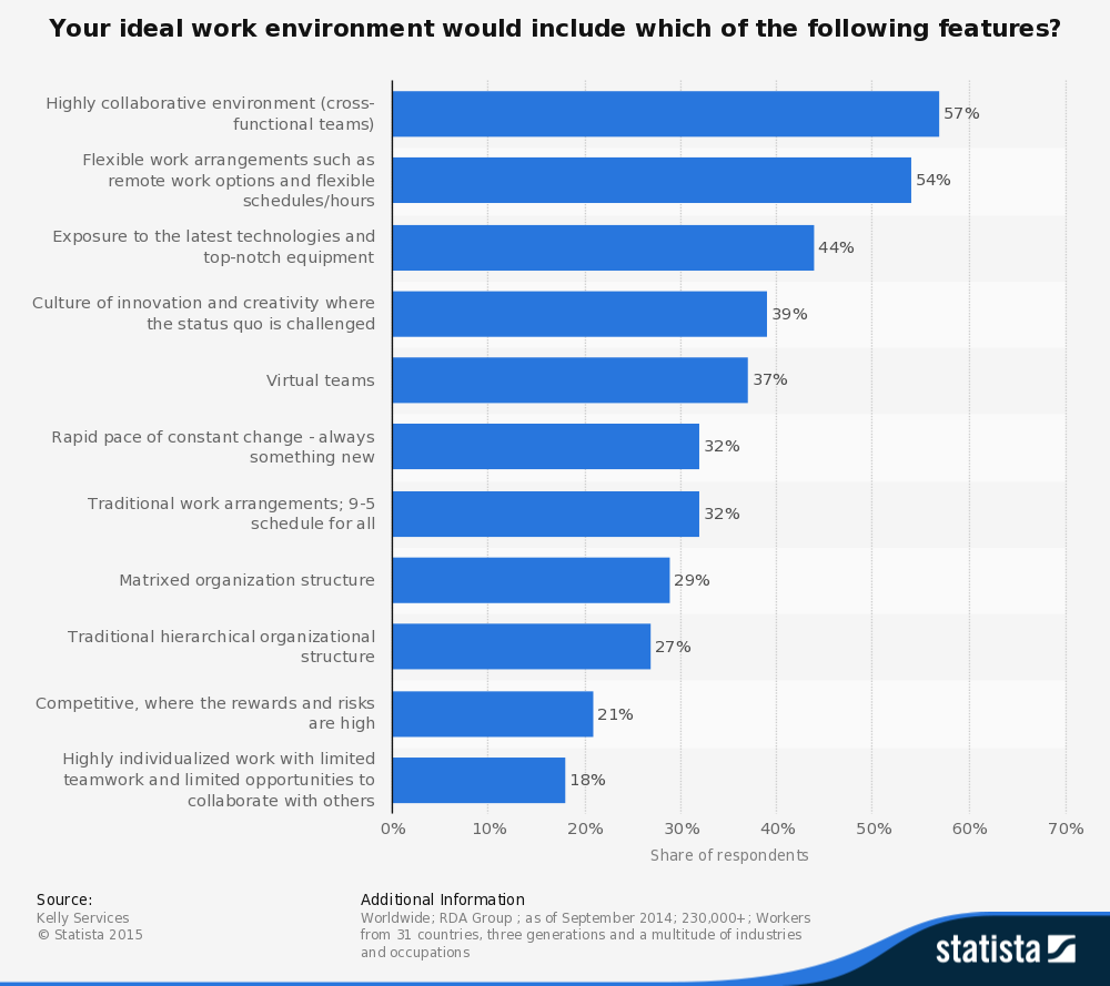 what makes an ideal work environment