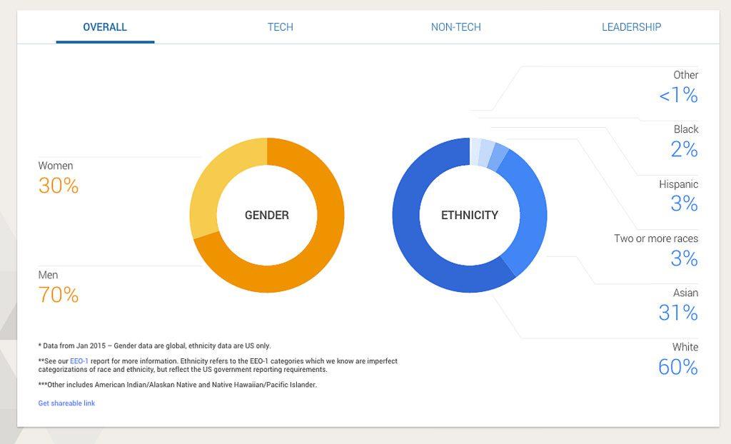 google diversity stats