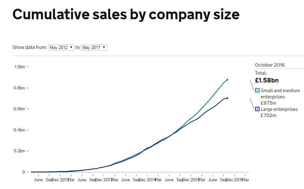 gcloud sales