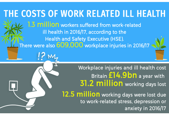 The cost of work related ill health2