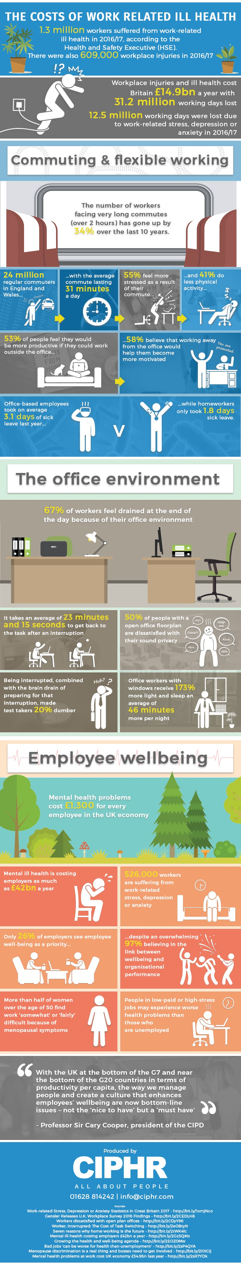 Wellness Infographic