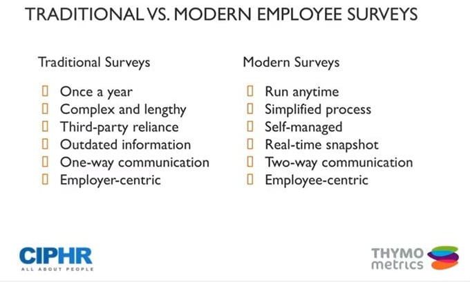 Chart comparing traditional and modern employee engagement surveys