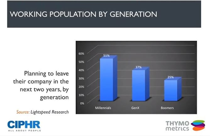 Chart showing engagement by working demographic