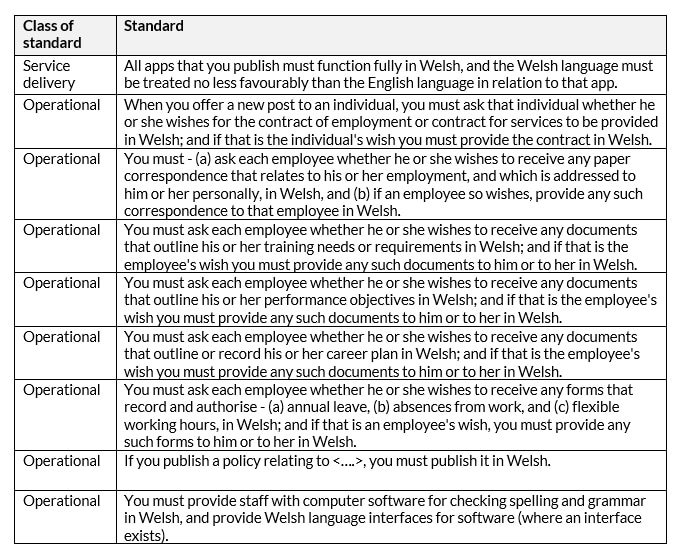 Table outlining of Welsh language standards that affect HR