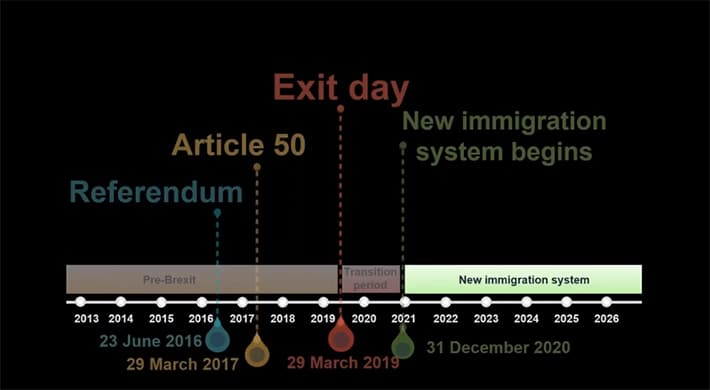 A timeline showing when immigration routes will change after Brexit
