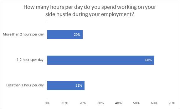 Side hustle chart 1