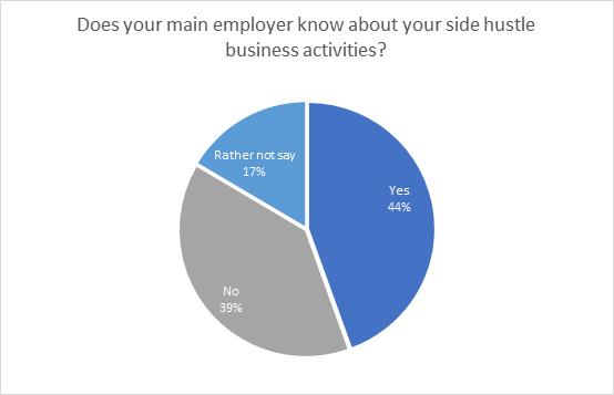 Side hustle chart 2