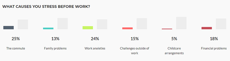Chart showing that commuting causes stress for 25% of workers